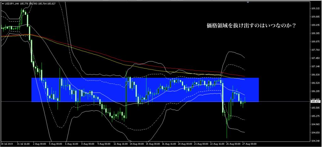 8月5週目ドル円の相場分析画像、価格帯を抜けられるか