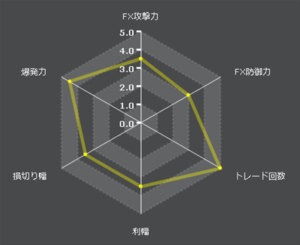 exy-2_firstfX自動売買特性レーダーチャート