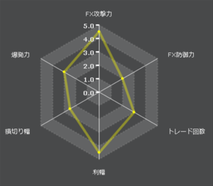 exy-2_fourthfX自動売買特性レーダーチャート