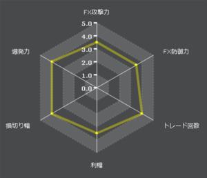 exy-2_secondfX自動売買特性レーダーチャート