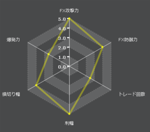 exy-2_thirdfX自動売買特性レーダーチャート
