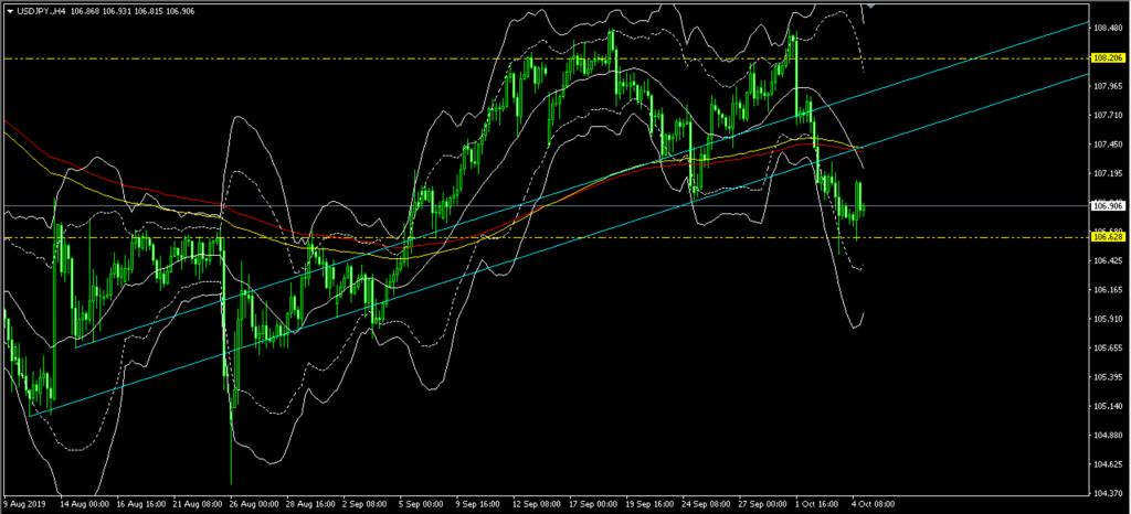 先週ドル円の下落が続いた理由はなんだったのか。