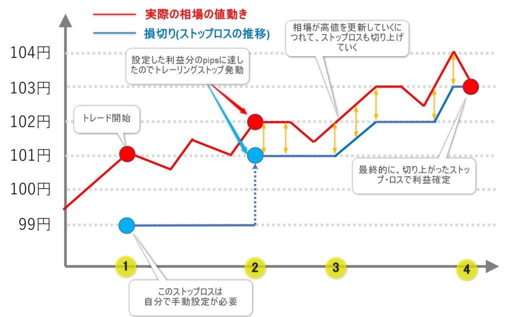 FXのトレーリングストップがどのような動きかを知る例