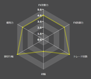 Exy2fifthEAの特徴レーダーチャート