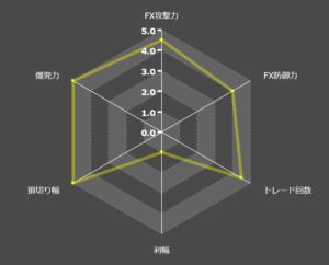 Exy2sixthEAの特徴レーダーチャート