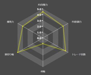 Exy2seventhEAの特徴レーダーチャート