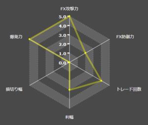 robodestory性能グラフ