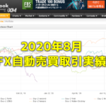 Exy-2FX研究所内自動売買(EA)の取引実績・月間成長率2020年8月