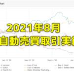FX研究所内自動売買(EA)の取引実績・月間成長率2021年8月最終結果