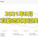 FX研究所内自動売買(EA)の取引実績・月間成長率2021年9月